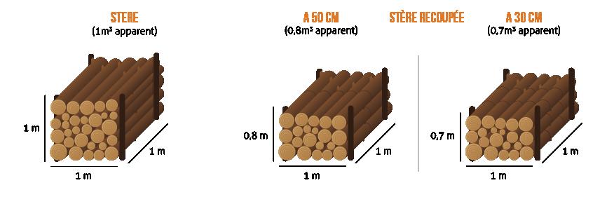 Fibois 04 05 vous donne des astuces pour se chauffer au bois - Se chauffer au bois ...